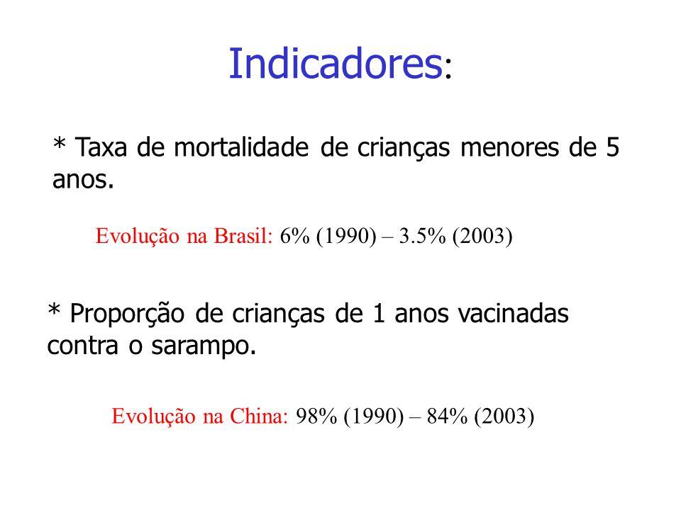 In di ca do res * Taxa de mortalidade de crianças menores de 5 anos. * Proporção de crianças de 1 anos vacinadas contra o sarampo. Evolução na Brasil:
