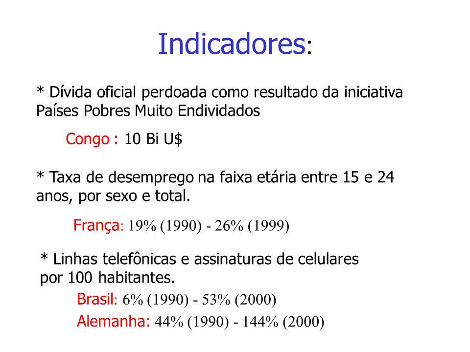 Indicad ores * Dívida oficial perdoada como resultado da iniciativa Países Pobres Muito Endividados * Taxa de desemprego na faixa etária entre 15 e 24