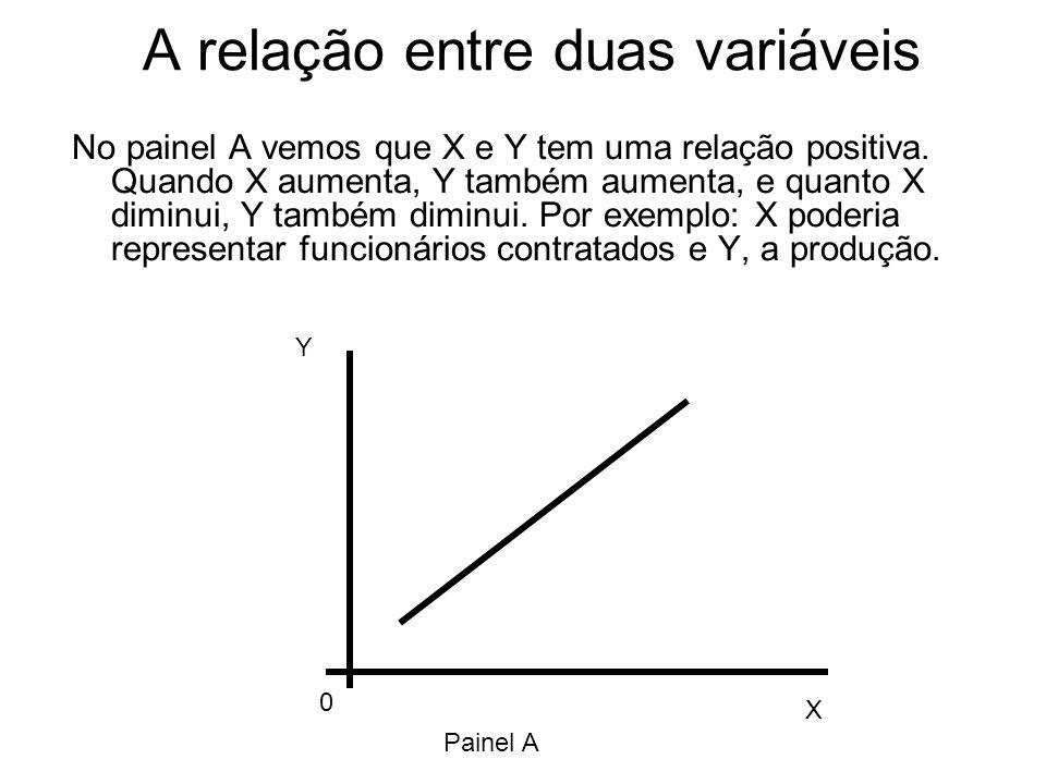 A relação entre duas variáveis No painel A vemos que X e Y tem uma relação positiva.