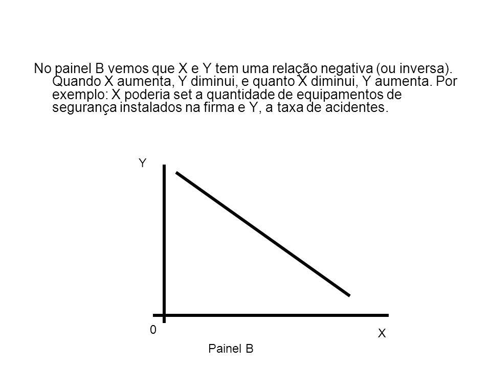 No painel B vemos que X e Y tem uma relação negativa (ou inversa).