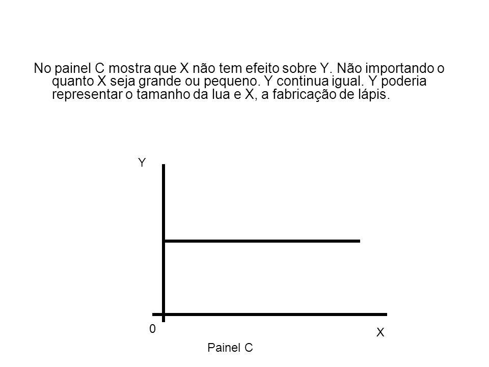 No painel C mostra que X não tem efeito sobre Y. Não importando o quanto X seja grande ou pequeno.
