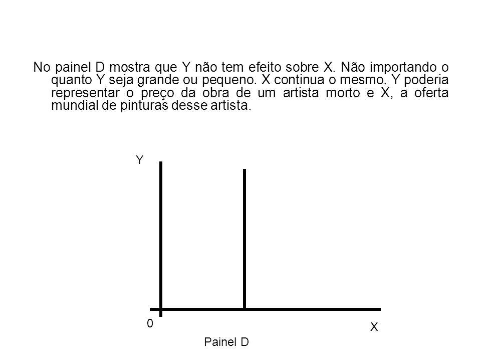 No painel D mostra que Y não tem efeito sobre X. Não importando o quanto Y seja grande ou pequeno.