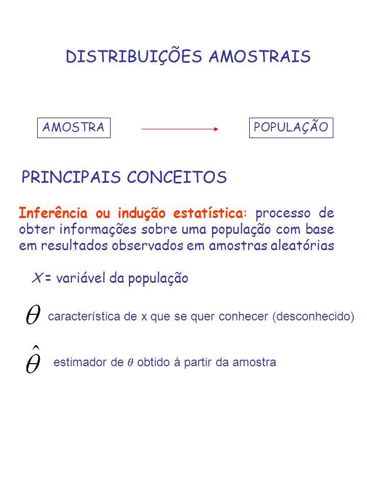 DISTRIBUIÇÕES AMOSTRAIS AMOSTRAPOPULAÇÃO PRINCIPAIS CONCEITOS Inferência ou indução estatística: processo de obter informações sobre uma população com