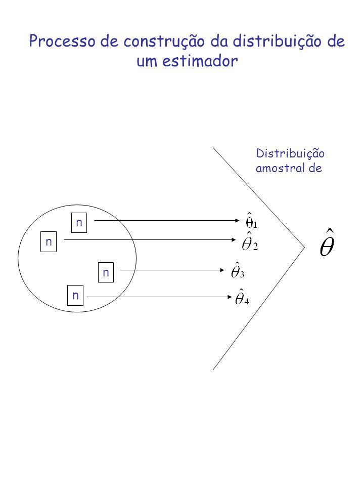 n n n n Distribuição amostral de Processo de construção da distribuição de um estimador
