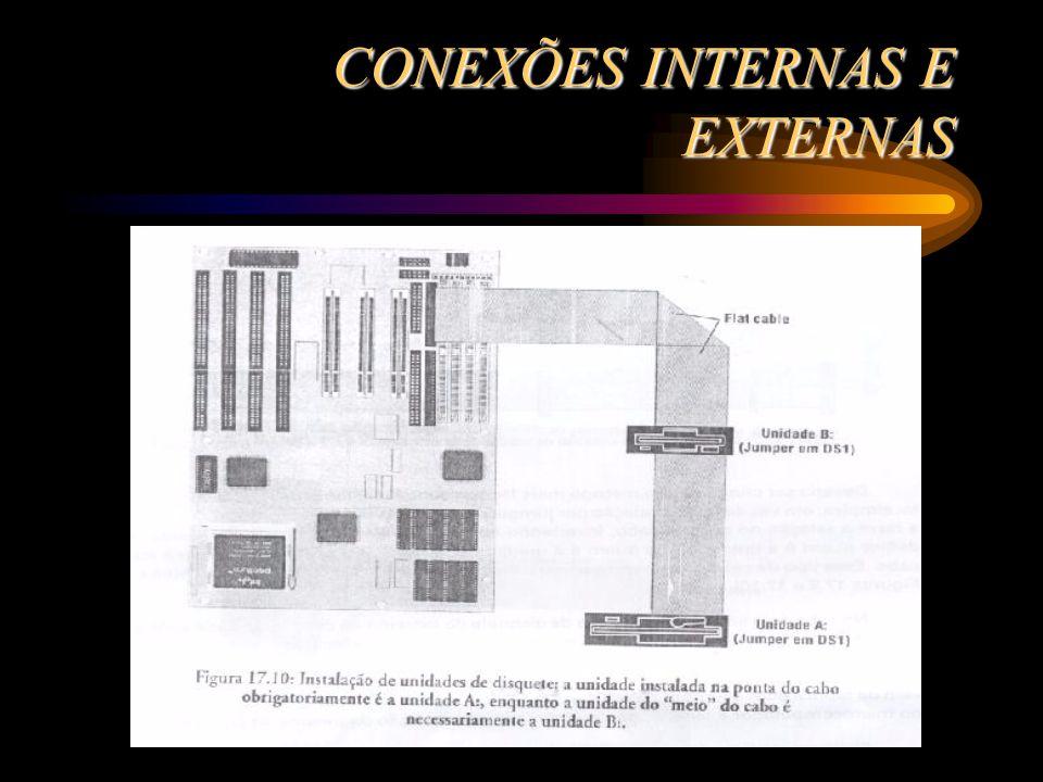 CONEXÕES INTERNAS E EXTERNAS