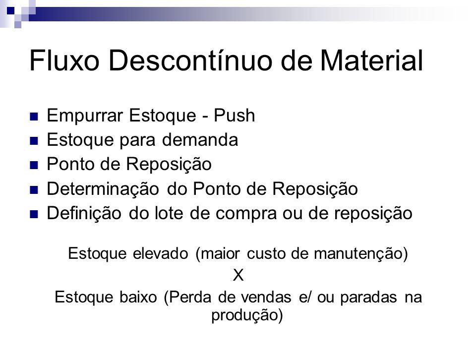 Fluxo Descontínuo de Material Empurrar Estoque - Push Estoque para demanda Ponto de Reposição Determinação do Ponto de Reposição Definição do lote de