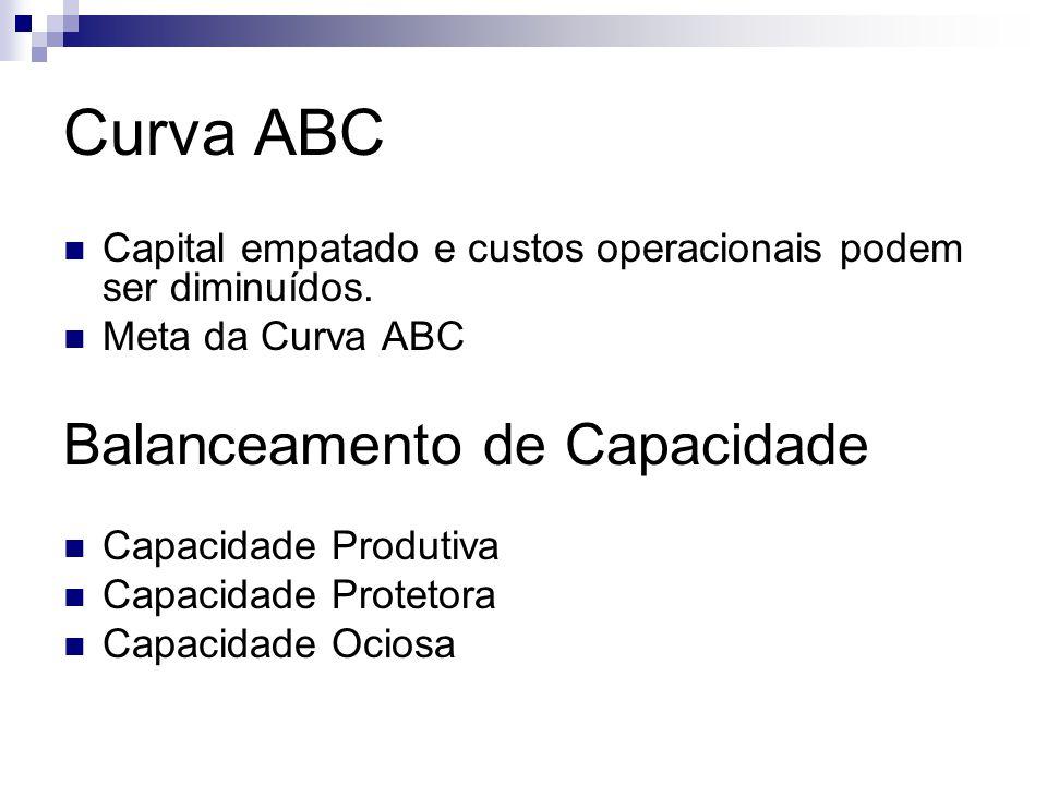 Curva ABC Capital empatado e custos operacionais podem ser diminuídos. Meta da Curva ABC Balanceamento de Capacidade Capacidade Produtiva Capacidade P