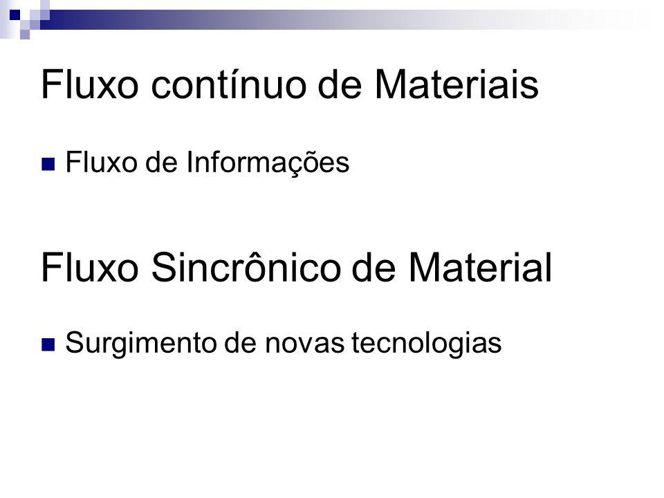 Fluxo de Informações Fluxo Sincrônico de Material Surgimento de novas tecnologias Fluxo contínuo de Materiais