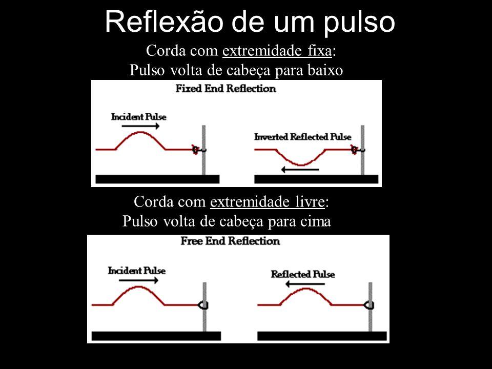 Corda com extremidade fixa: Pulso volta de cabeça para baixo Corda com extremidade livre: Pulso volta de cabeça para cima Reflexão de um pulso