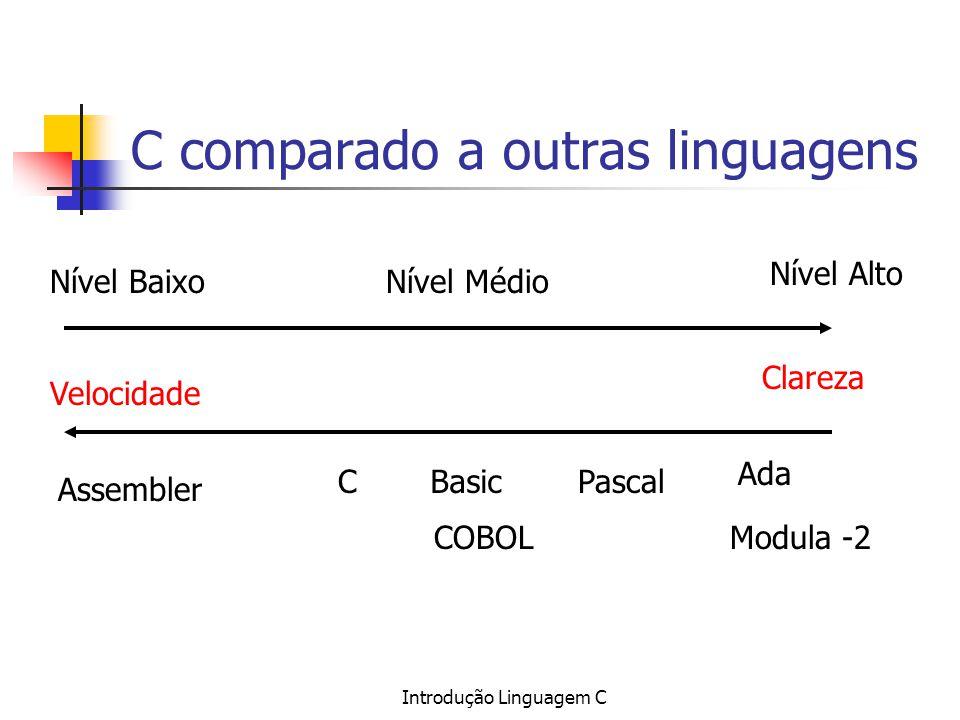 Introdução Linguagem C C comparado a outras linguagens Nível BaixoNível Médio Nível Alto Velocidade Clareza Assembler C COBOL BasicPascal Ada Modula -