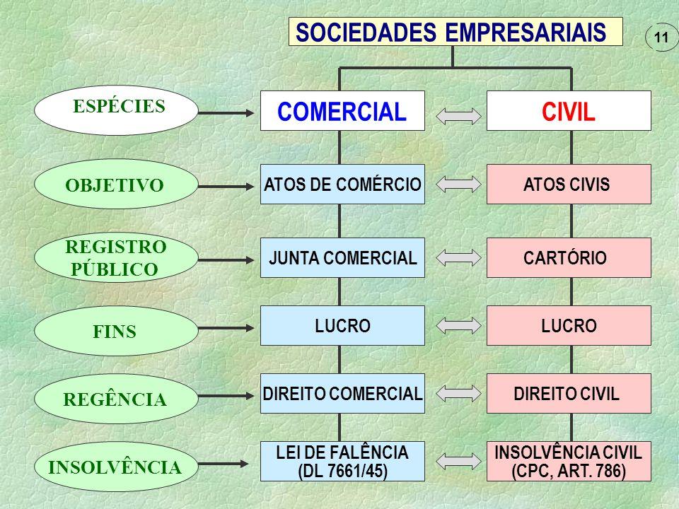( novo ) Código Civil Brasileiro Lei nº 10.406/2002 OBS. Existem algumas decisões que consideram NULA a sociedade constituída de dois sócios que sejam