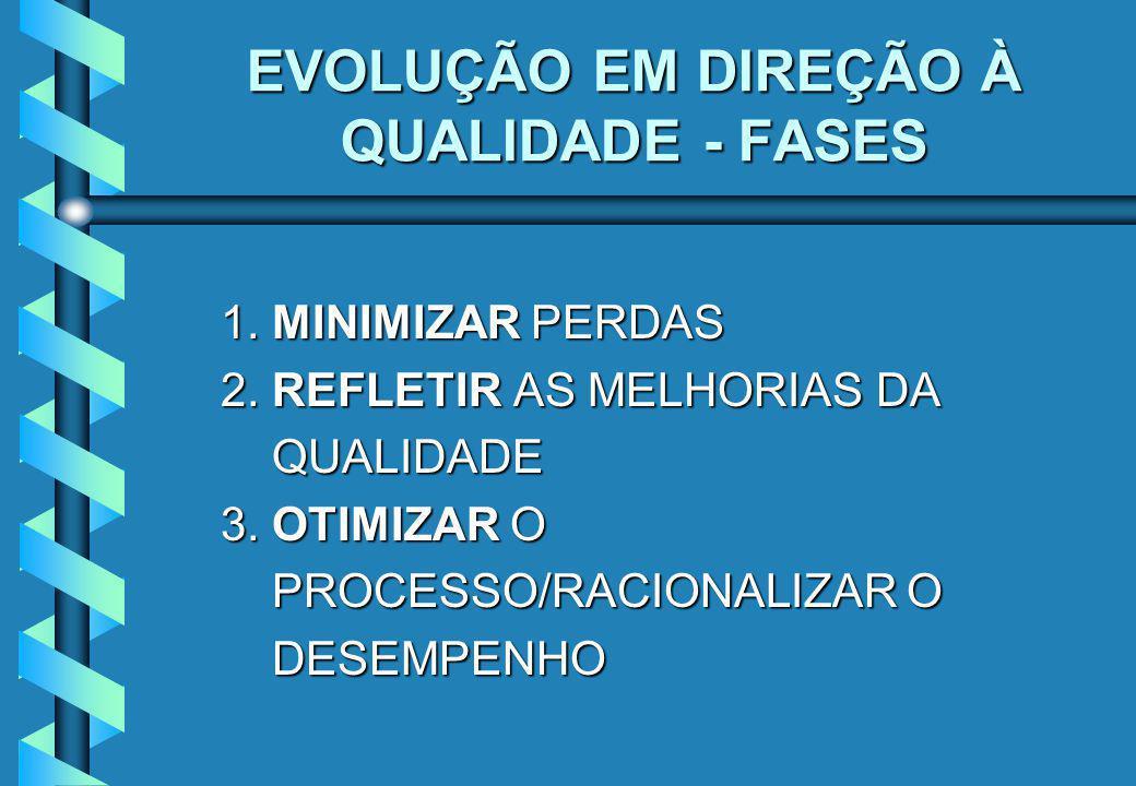EVOLUÇÃO EM DIREÇÃO À QUALIDADE - FASES 1.MINIMIZAR PERDAS 1.