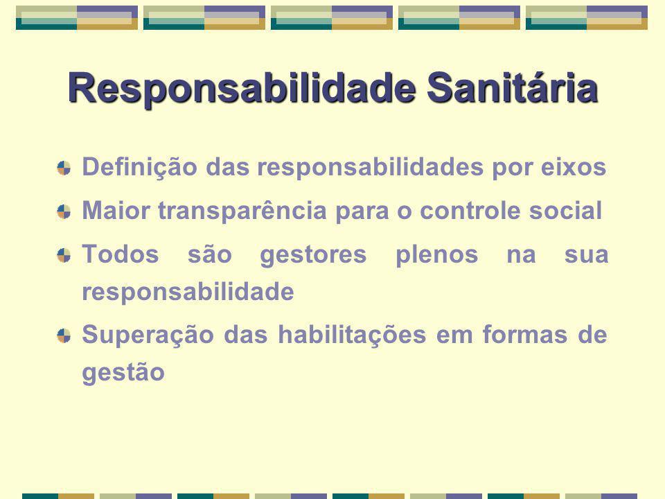 Responsabilidade Sanitária Definição das responsabilidades por eixos Maior transparência para o controle social Todos são gestores plenos na sua responsabilidade Superação das habilitações em formas de gestão
