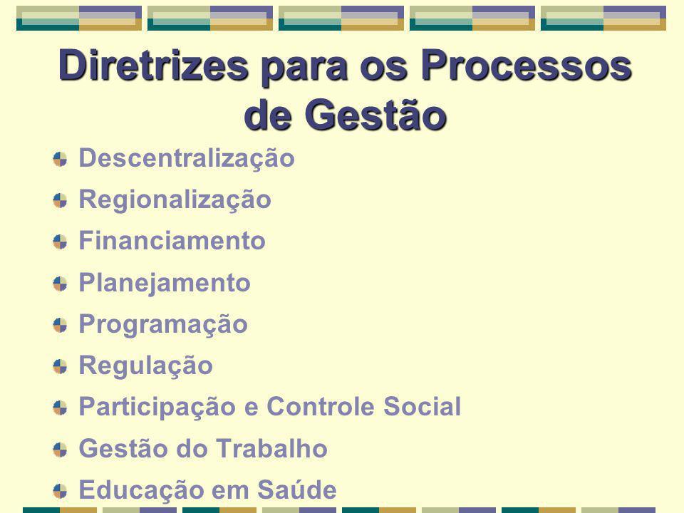 Diretrizes para os Processos de Gestão Descentralização Regionalização Financiamento Planejamento Programação Regulação Participação e Controle Social Gestão do Trabalho Educação em Saúde