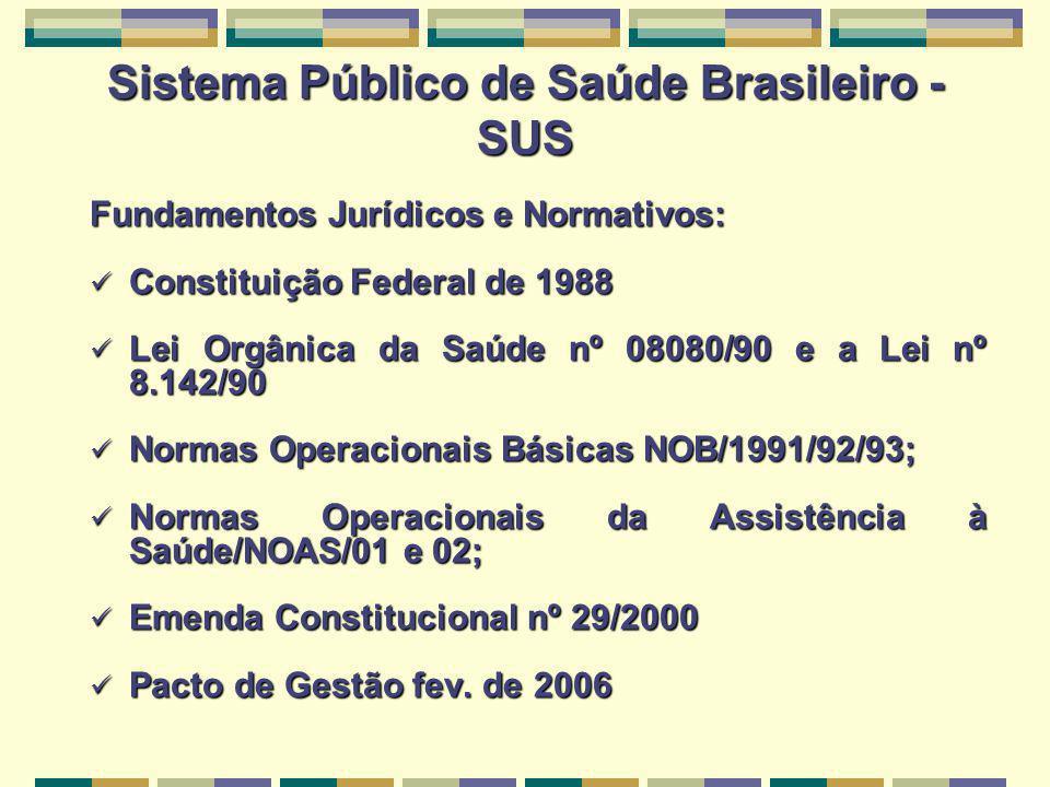 Sistema Público de Saúde Brasileiro - SUS Fundamentos Jurídicos e Normativos: Constituição Federal de 1988 Constituição Federal de 1988 Lei Orgânica da Saúde nº 08080/90 e a Lei nº 8.142/90 Lei Orgânica da Saúde nº 08080/90 e a Lei nº 8.142/90 Normas Operacionais Básicas NOB/1991/92/93; Normas Operacionais Básicas NOB/1991/92/93; Normas Operacionais da Assistência à Saúde/NOAS/01 e 02; Normas Operacionais da Assistência à Saúde/NOAS/01 e 02; Emenda Constitucional nº 29/2000 Emenda Constitucional nº 29/2000 Pacto de Gestão fev.