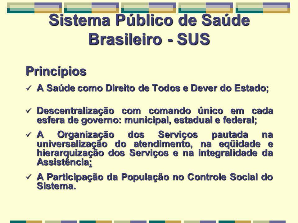 Sistema Público de Saúde Brasileiro - SUS Princípios A Saúde como Direito de Todos e Dever do Estado; A Saúde como Direito de Todos e Dever do Estado;