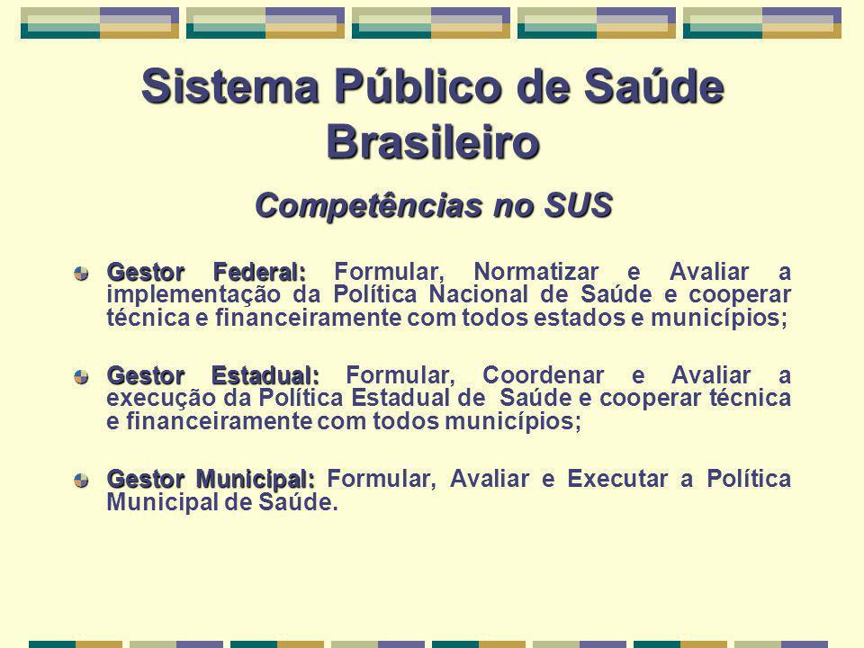 Sistema Público de Saúde Brasileiro Competências no SUS Gestor Federal: Gestor Federal: Formular, Normatizar e Avaliar a implementação da Política Nac