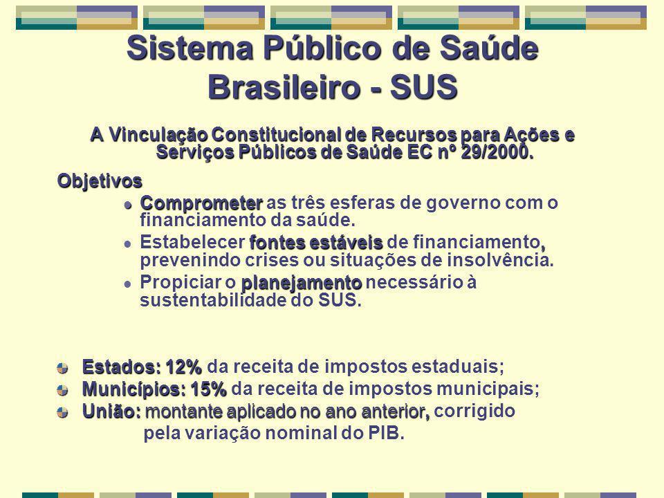 Sistema Público de Saúde Brasileiro - SUS A Vinculação Constitucional de Recursos para Ações e Serviços Públicos de Saúde EC nº 29/2000.