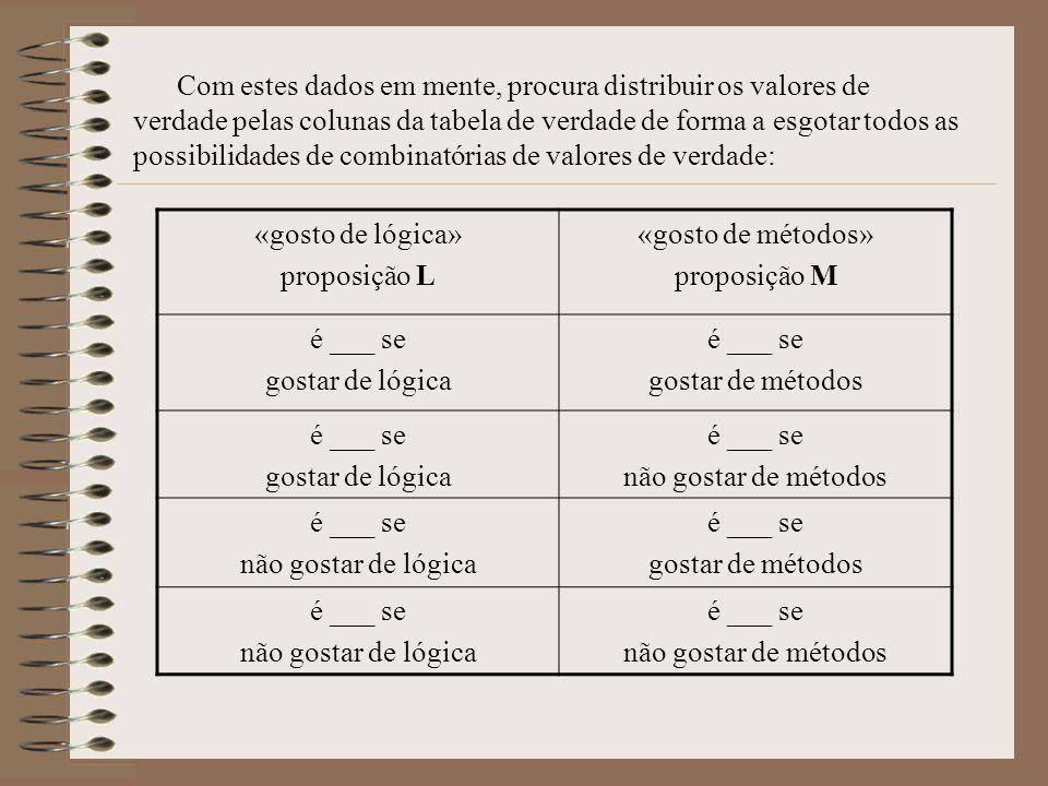 Com estes dados em mente, procura distribuir os valores de verdade pelas colunas da tabela de verdade de forma a esgotar todos as possibilidades de combinatórias de valores de verdade: «gosto de lógica» proposição L «gosto de métodos» proposição M é ___ se gostar de lógica é ___ se gostar de métodos é ___ se gostar de lógica é ___ se não gostar de métodos é ___ se não gostar de lógica é ___ se gostar de métodos é ___ se não gostar de lógica é ___ se não gostar de métodos