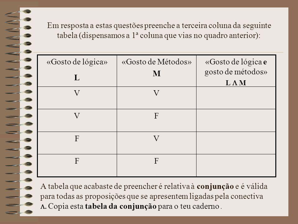 Em resposta a estas questões preenche a terceira coluna da seguinte tabela (dispensamos a 1ª coluna que vias no quadro anterior): FF VF FV VV «Gosto de lógica e gosto de métodos» L M «Gosto de Métodos» M «Gosto de lógica» L A tabela que acabaste de preencher é relativa à conjunção e é válida para todas as proposições que se apresentem ligadas pela conectiva.