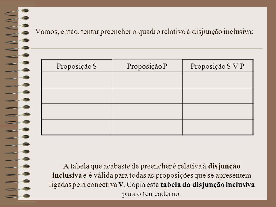 Vamos, então, tentar preencher o quadro relativo à disjunção inclusiva: Proposição SProposição PProposição S V P A tabela que acabaste de preencher é relativa à disjunção inclusiva e é válida para todas as proposições que se apresentem ligadas pela conectiva V.