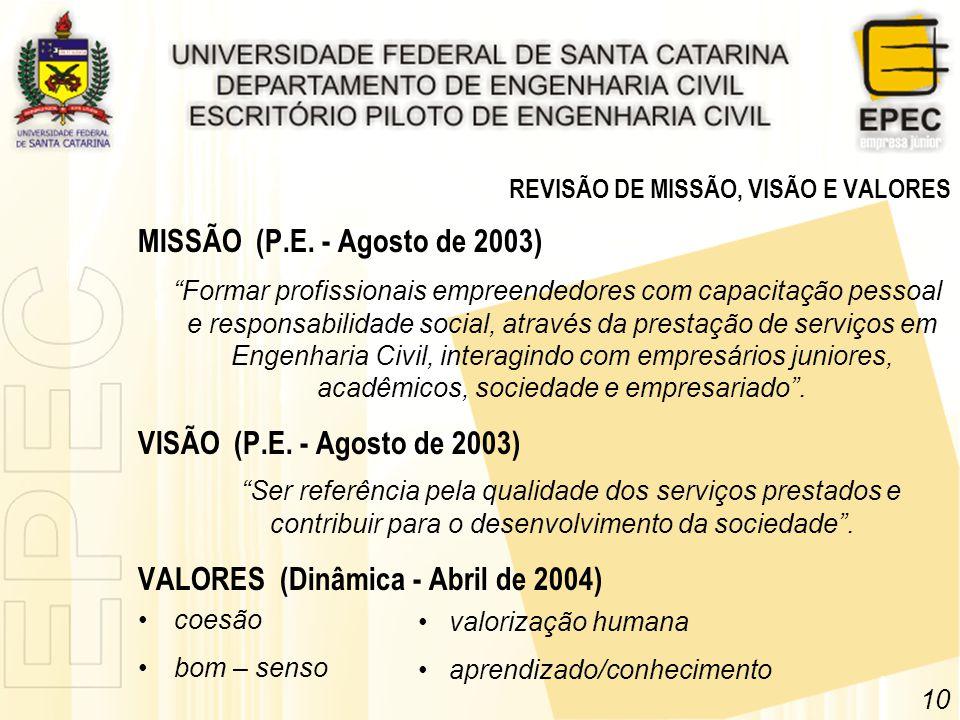 MISSÃO (P.E. - Agosto de 2003) Formar profissionais empreendedores com capacitação pessoal e responsabilidade social, através da prestação de serviços