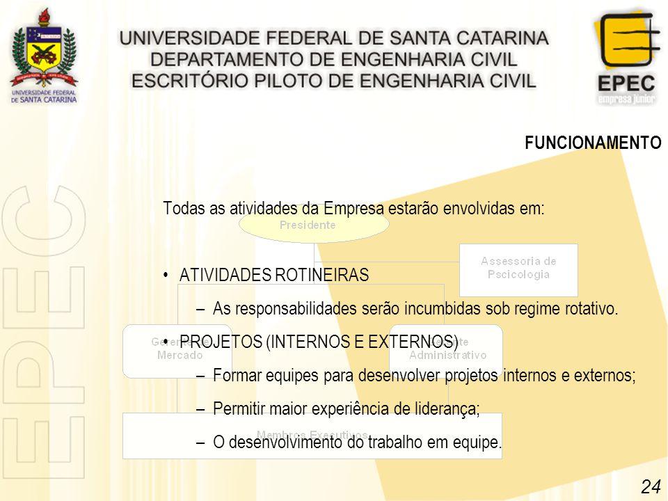 FUNCIONAMENTO Todas as atividades da Empresa estarão envolvidas em: ATIVIDADES ROTINEIRAS –As responsabilidades serão incumbidas sob regime rotativo.