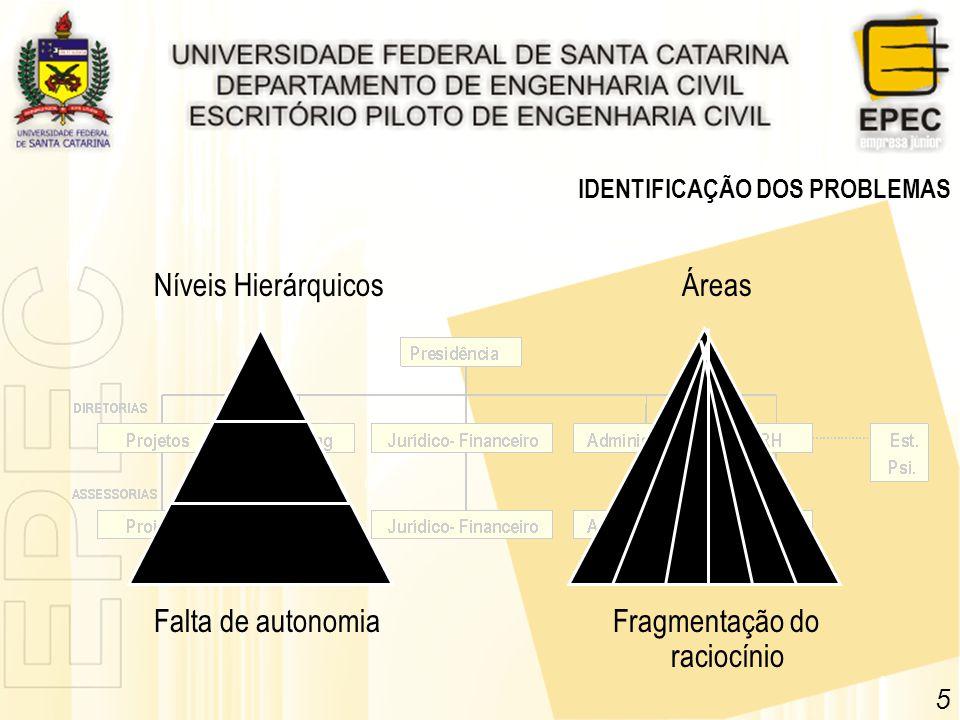 5 IDENTIFICAÇÃO DOS PROBLEMAS Falta de autonomiaFragmentação do raciocínio Níveis HierárquicosÁreas