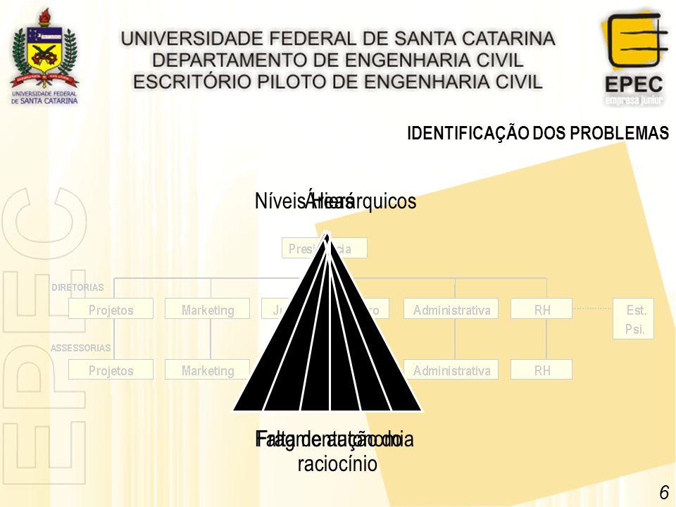 6 IDENTIFICAÇÃO DOS PROBLEMAS Níveis Hierárquicos Falta de autonomia Áreas Fragmentação do raciocínio