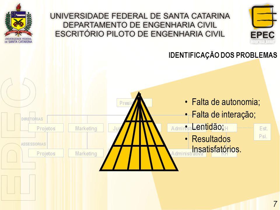 7 IDENTIFICAÇÃO DOS PROBLEMAS Falta de autonomia; Falta de interação; Lentidão; Resultados Insatisfatórios.