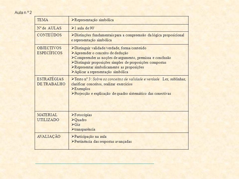 Aula n.º 2 TEMA Representação simbólica Nº de AULAS 1 aula de 90 CONTEÚDOS Distinções fundamentais para a compreensão da lógica proposicional e representação simbólica OBJECTIVOS ESPECÍFICOS Distinguir validade/verdade, forma/conteúdo Apreender o conceito de dedução Compreender as noções de argumento, premissa e conclusão Distinguir proposições simples de proposições compostas Representar simbolicamente as proposições Aplicar a representação simbólica ESTRATÉGIAS DE TRABALHO Texto nº 3: Sobre os conceitos de validade e verdade Ler, sublinhar, clarificar conceitos, realizar exercícios Exemplos Projecção e explicação de quadro sistemático das conectivas MATERIAL UTILIZADO Fotocópias Quadro Giz transparência AVALIAÇÃO Participação na aula Pertinência das respostas avançadas