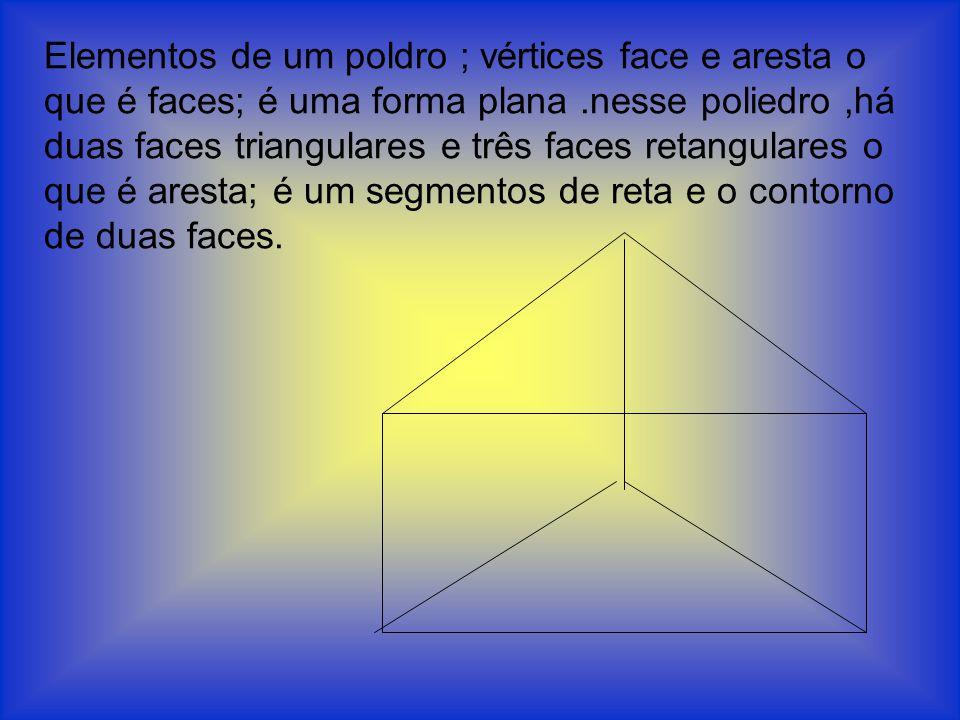 Elementos de um poldro ; vértices face e aresta o que é faces; é uma forma plana.nesse poliedro,há duas faces triangulares e três faces retangulares o