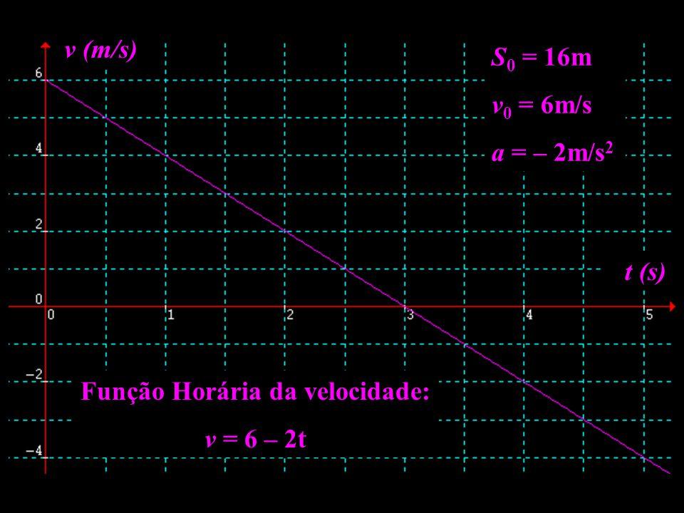 Função Horária da velocidade: v = 6 – 2t t (s) v (m/s) S 0 = 16m v 0 = 6m/s a = – 2m/s 2