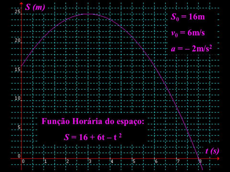 Função Horária do espaço: S = 16 + 6t – t 2 S (m) t (s) S 0 = 16m v 0 = 6m/s a = – 2m/s 2
