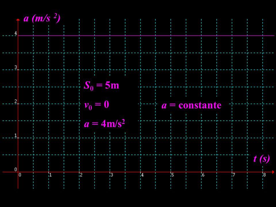 S 0 = 5m v 0 = 0 a = 4m/s 2 t (s) a (m/s 2 ) a = constante
