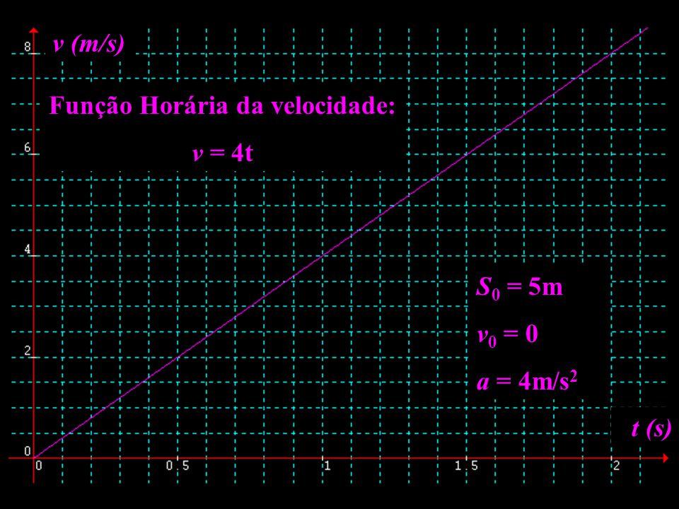 Função Horária da velocidade: v = 4t t (s) v (m/s) S 0 = 5m v 0 = 0 a = 4m/s 2