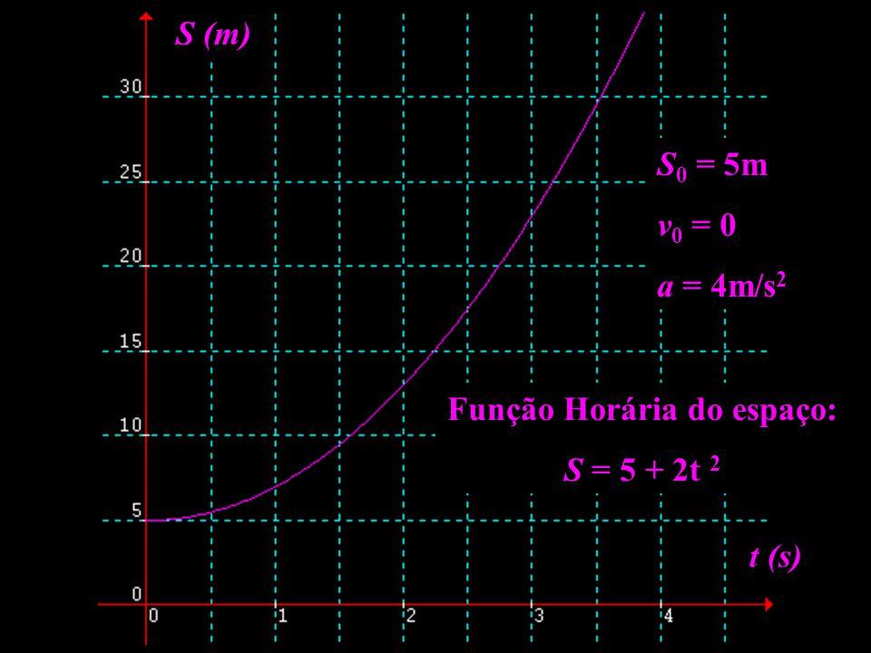 Função Horária do espaço: S = 5 + 2t 2 S (m) t (s) S 0 = 5m v 0 = 0 a = 4m/s 2