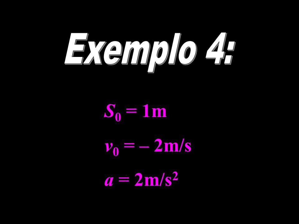 S 0 = 1m v 0 = – 2m/s a = 2m/s 2