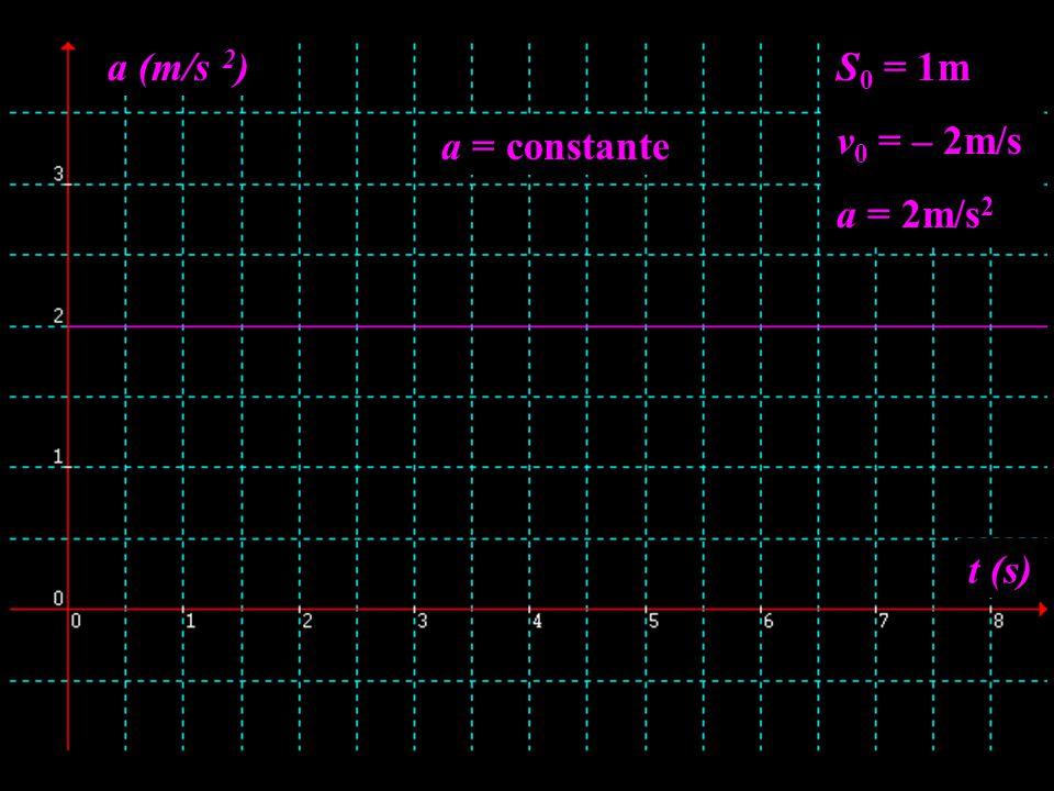 S 0 = 1m v 0 = – 2m/s a = 2m/s 2 t (s) a (m/s 2 ) a = constante