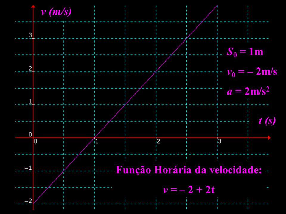 Função Horária da velocidade: v = – 2 + 2t t (s) v (m/s) S 0 = 1m v 0 = – 2m/s a = 2m/s 2