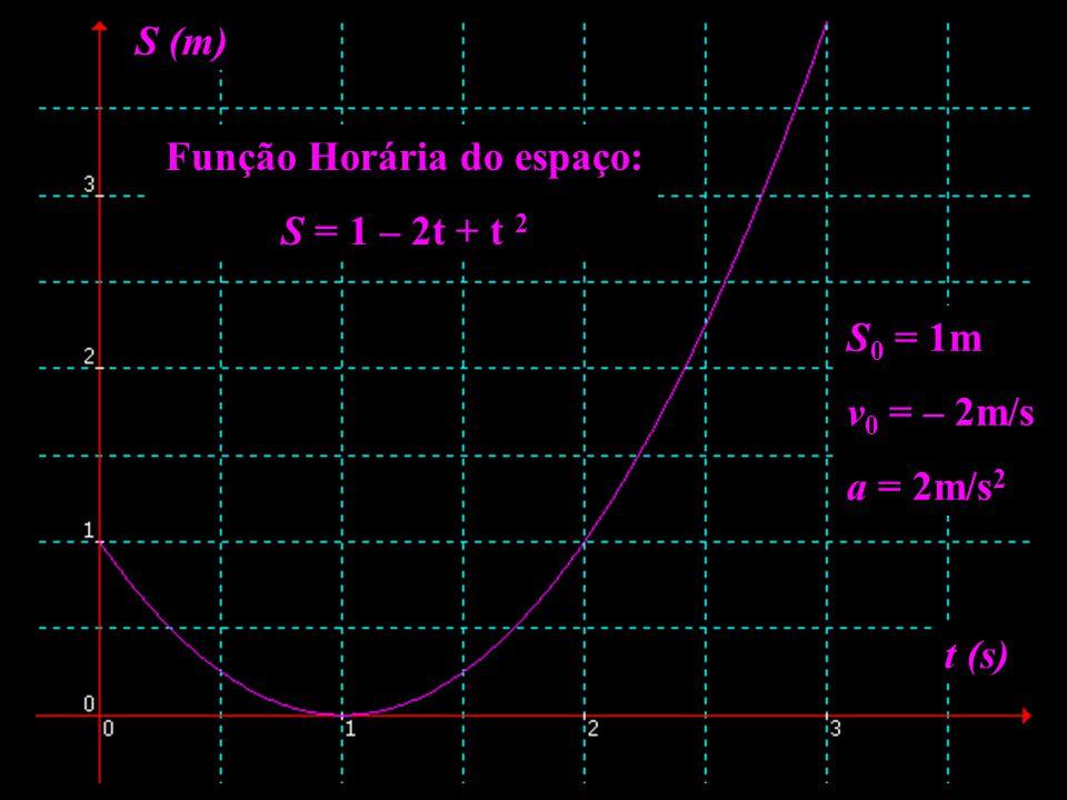 Função Horária do espaço: S = 1 – 2t + t 2 S (m) t (s) S 0 = 1m v 0 = – 2m/s a = 2m/s 2
