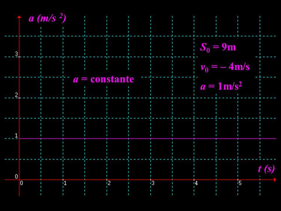 S 0 = 9m v 0 = – 4m/s a = 1m/s 2 t (s) a (m/s 2 ) a = constante