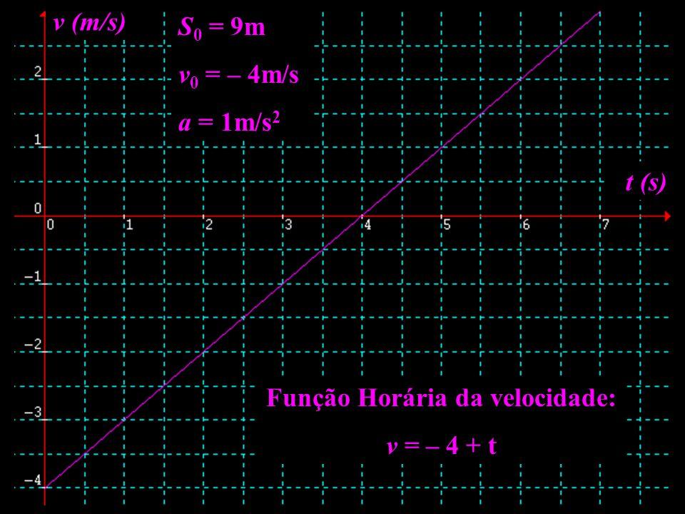 Função Horária da velocidade: v = – 4 + t t (s) v (m/s) S 0 = 9m v 0 = – 4m/s a = 1m/s 2