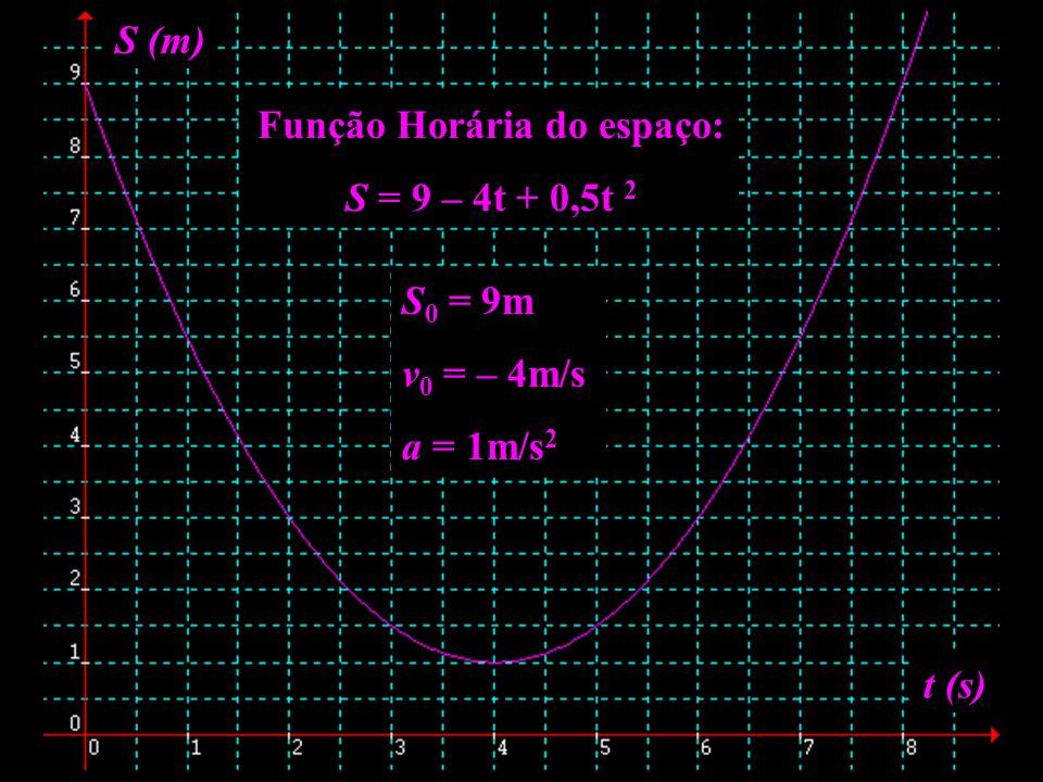 Função Horária do espaço: S = 9 – 4t + 0,5t 2 S (m) t (s) S 0 = 9m v 0 = – 4m/s a = 1m/s 2