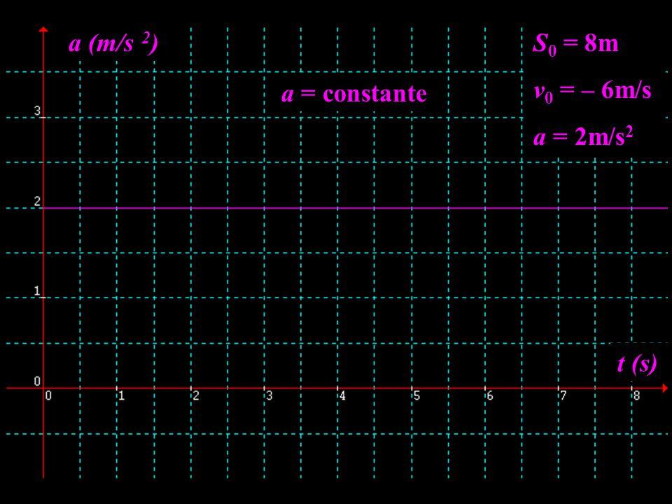 S 0 = 8m v 0 = – 6m/s a = 2m/s 2 t (s) a (m/s 2 ) a = constante