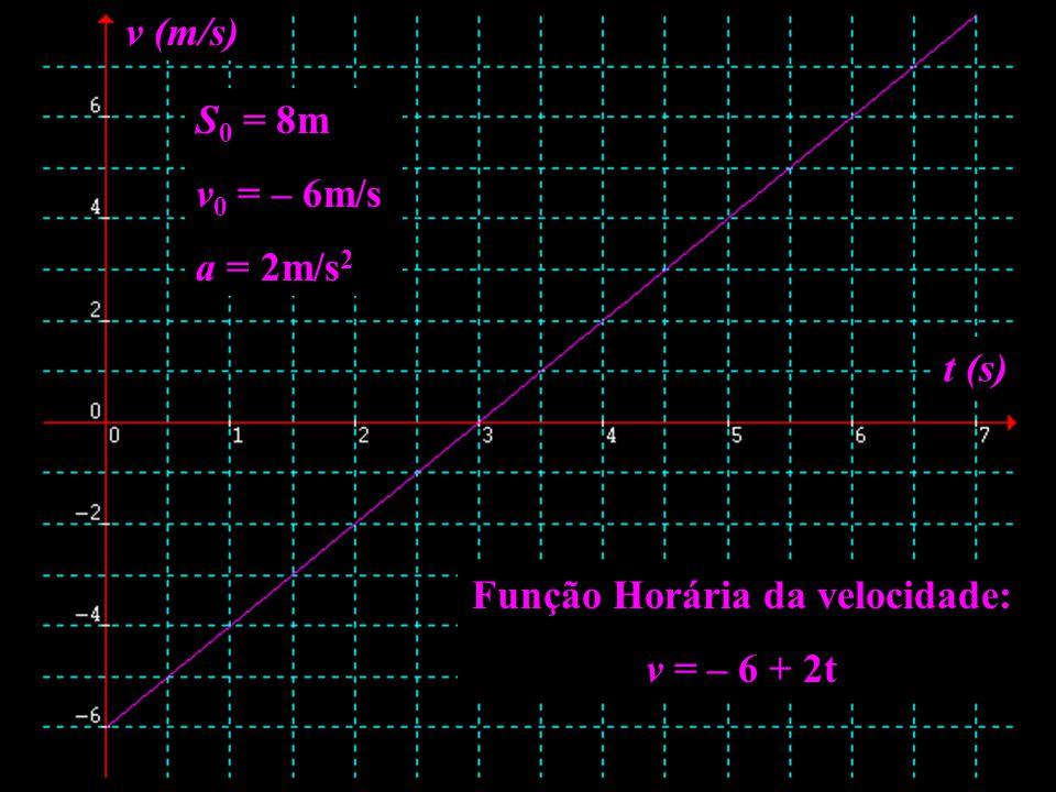 Função Horária da velocidade: v = – 6 + 2t S 0 = 8m v 0 = – 6m/s a = 2m/s 2 t (s) v (m/s)