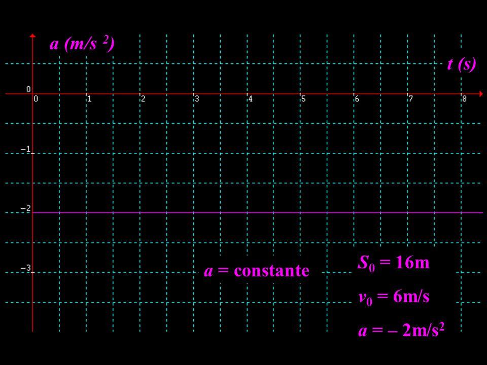 S 0 = 16m v 0 = 6m/s a = – 2m/s 2 t (s) a (m/s 2 ) a = constante