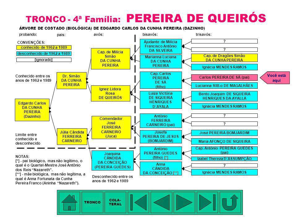 TÁBUA DE PARENTESCO - III: 1.Ignácia Mendes Ramos - pentavó 2.Anna Cândida da Conceição - tetravó 3.Joaquina Cândida da Conceição (Pereira Guedes) - t