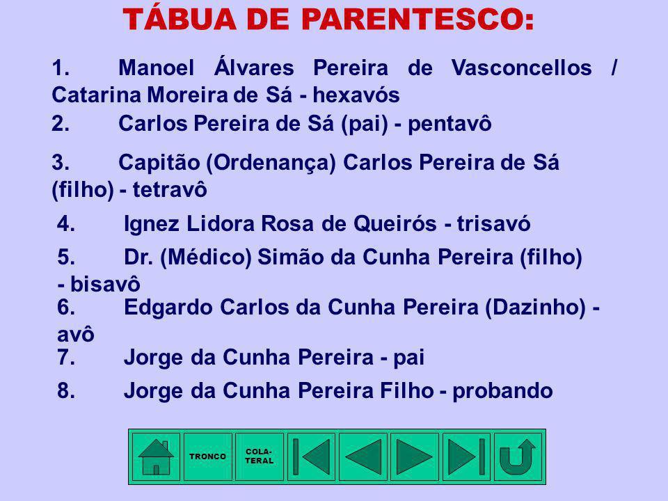 TRONCO - 4ª Família: PEREIRA DE QUEIRÓS Membro mais antigo conhecido: Carlos PEREIRA DE SÁ (pai), filho de Manoel Álvares PEREIRA DE VASCONCELLOS e de