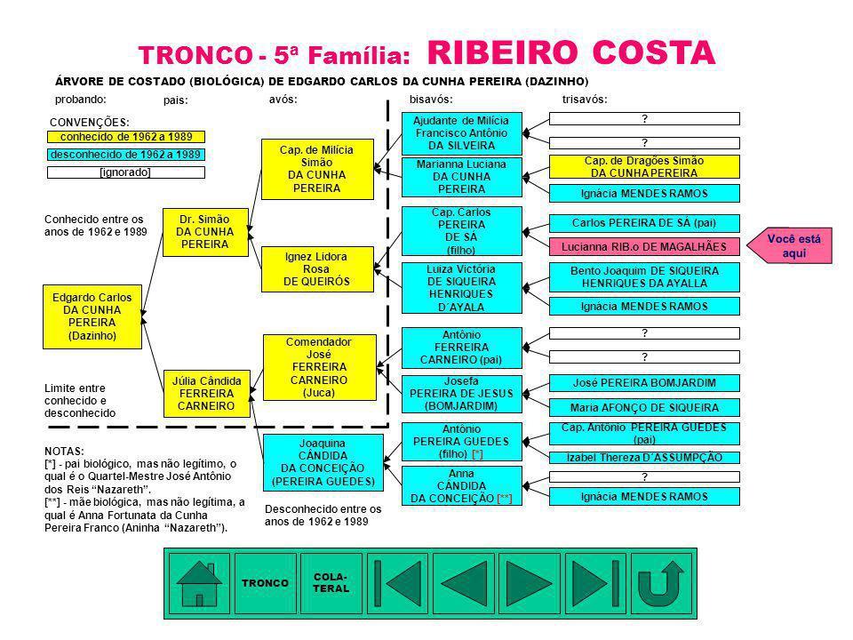 TÁBUA DE PARENTESCO: 2.Carlos Pereira de Sá (pai) - pentavô 3.Capitão (Ordenança) Carlos Pereira de Sá (filho) - tetravô 4.Ignez Lidora Rosa de Queiró